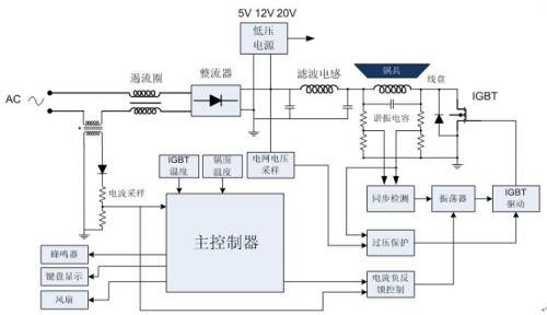 火锅电磁炉工作原理及电磁炉的配件组成